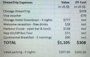 Chicago-dream-trip-expenses